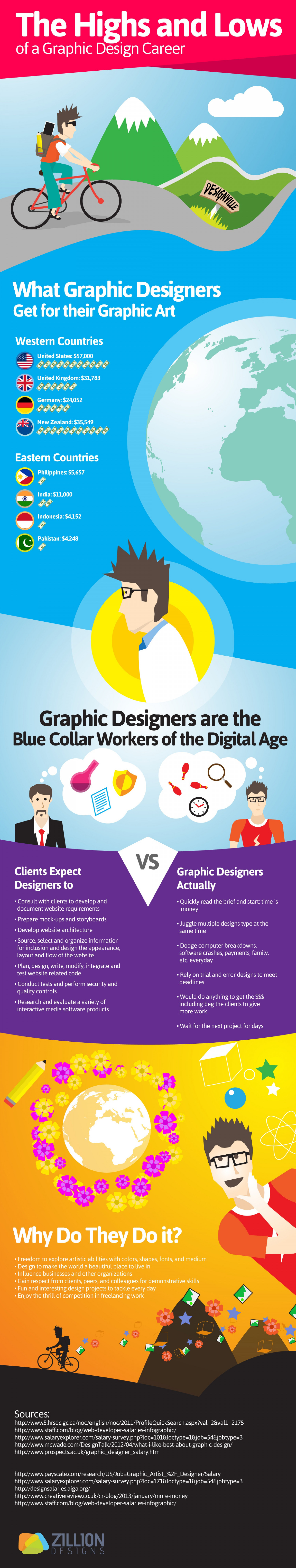 The Highs and Lows of a Graphic Design Career Infographic