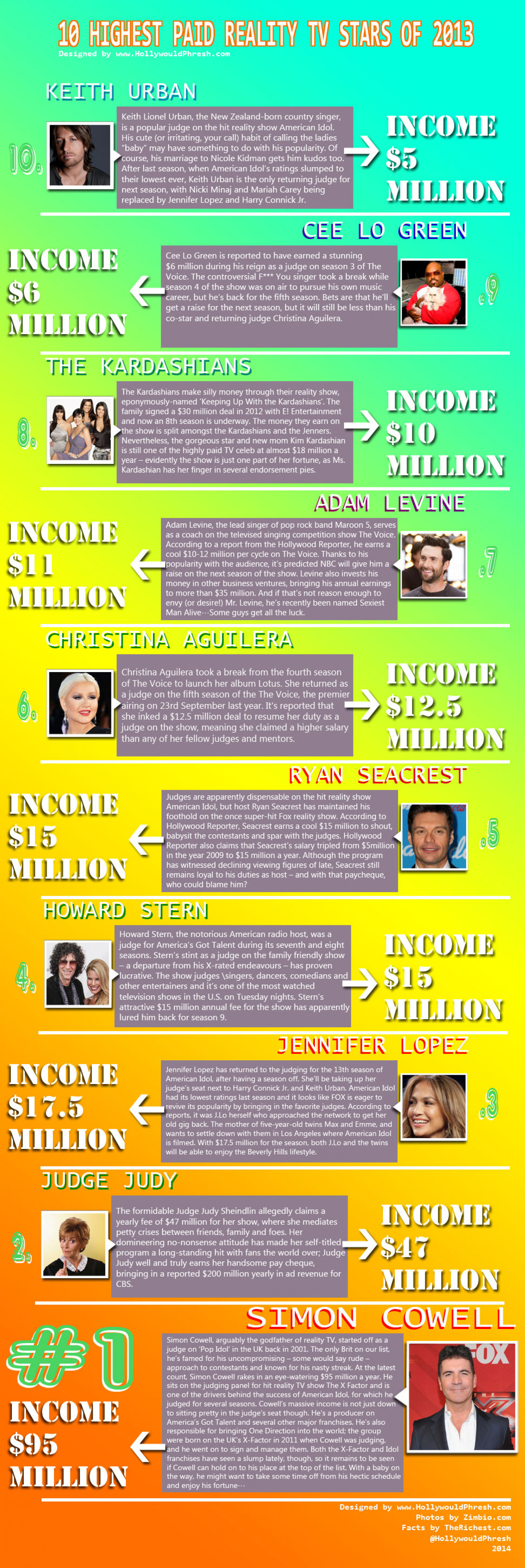 10 Highest Paid Reality TV Stars of 2013 Infographic
