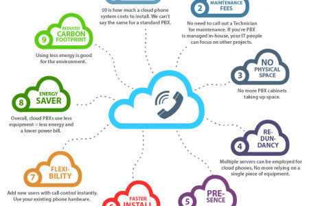 Infographic - 9 Benefits Of Cloud Based Phone Systems Infographic