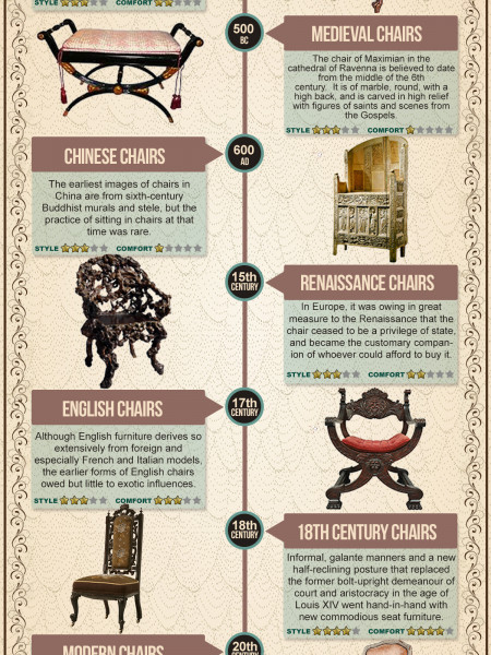 A Brief History of The Humble Chair Infographic