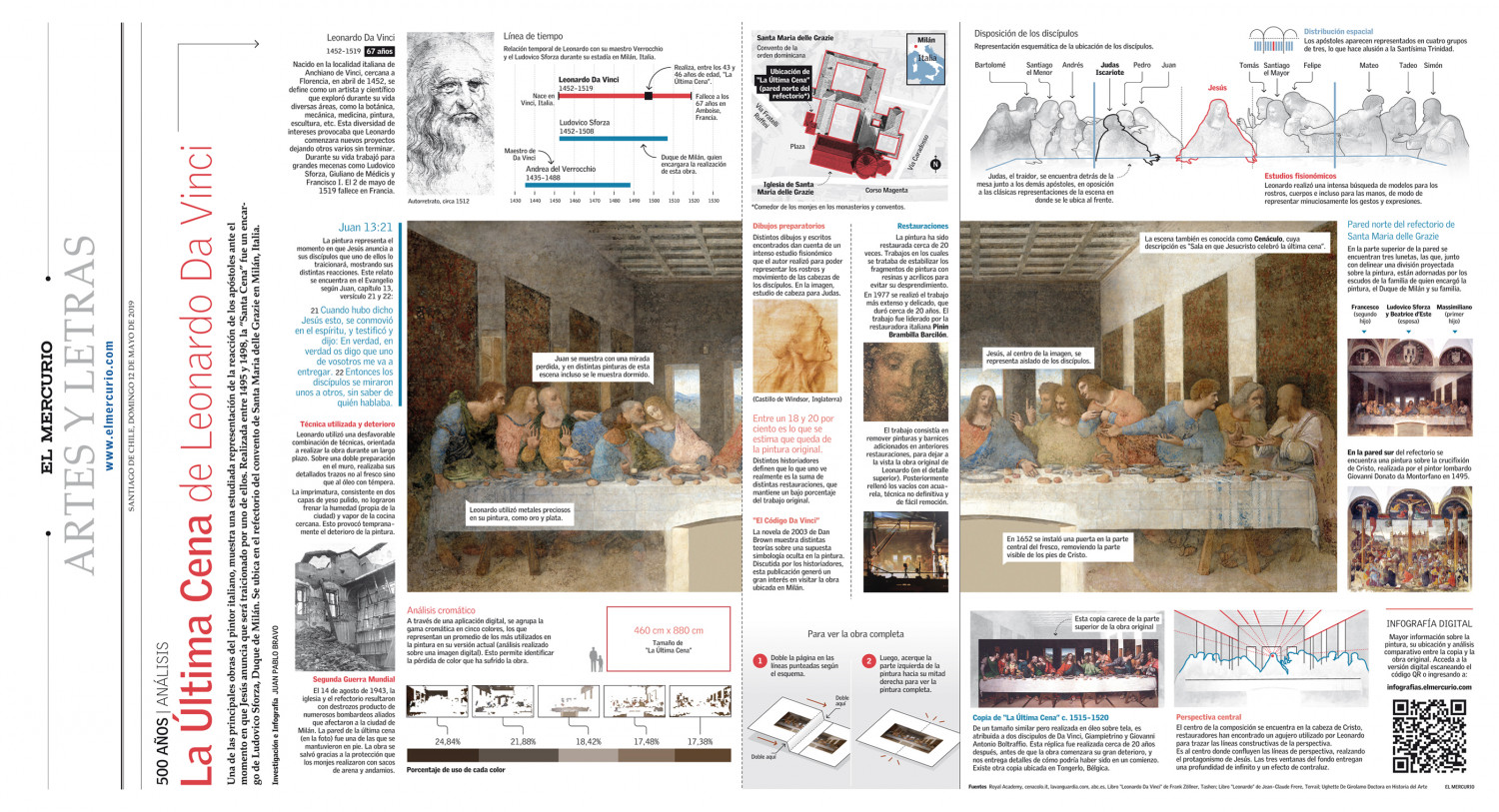"""Infographic / Analysis of the painting """"The Last Supper"""" by Leonardo Da Vinci, printed version Infographic"""
