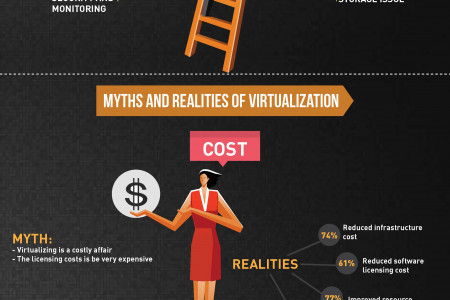 Infographic – Challenges in Virtualization Management Infographic