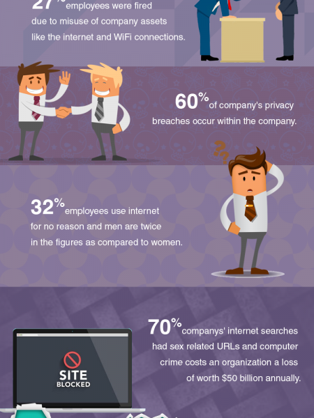 Infographic – How to Monitor and Manage Workplace Infographic