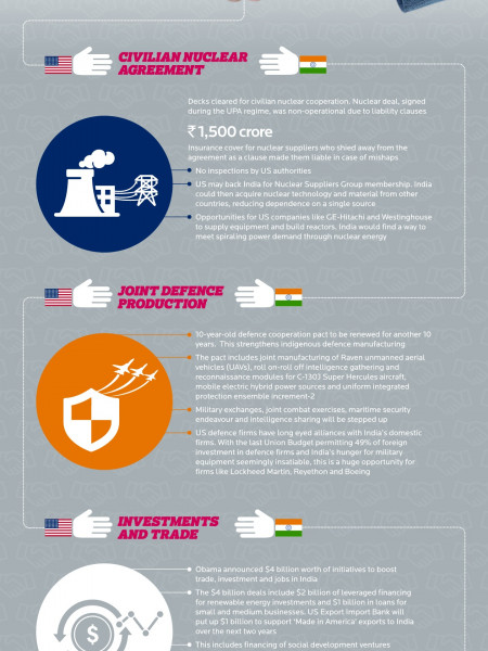 Infographic - POTUS India Visit Implications Infographic