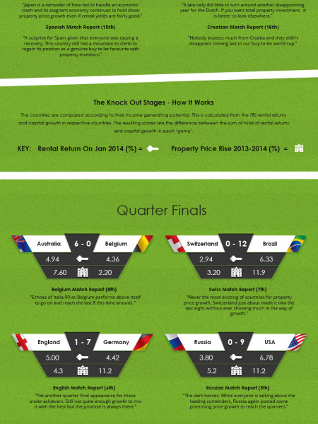 The Buy to Let Property World Cup Infographic