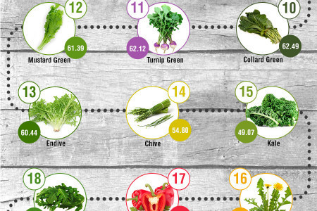 Infographic - The Truth About Superfoods Infographic