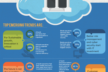 Infographic – Top Emerging IT trends in Banking Sector Infographic