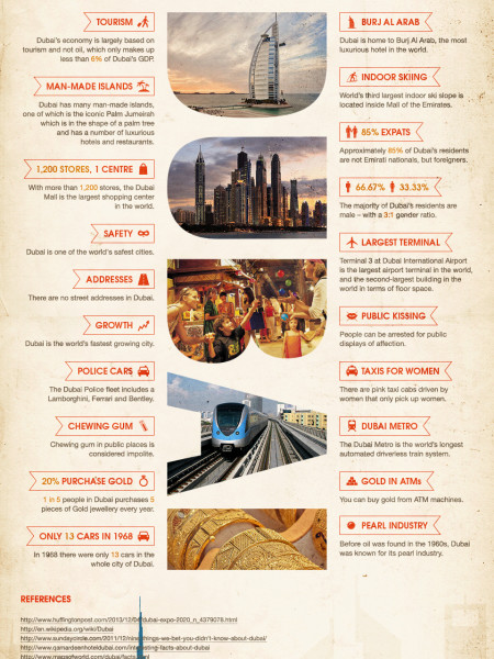 Infographic: 20 things you didn't know about Dubai Infographic