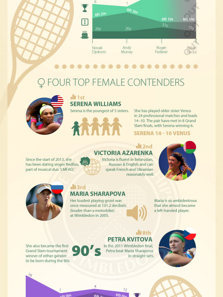 [Infographic] 2013 Wimbledon Championship Infographic