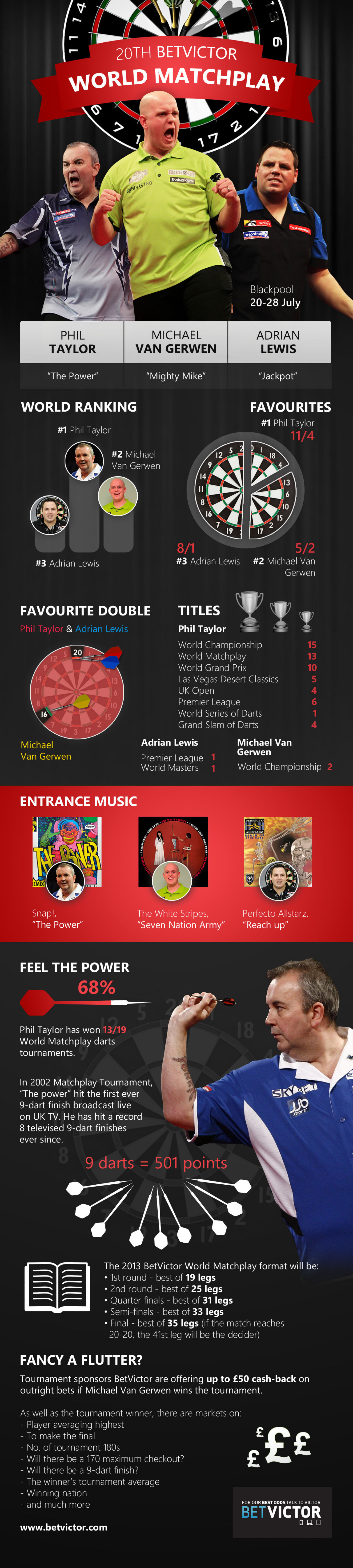 20th World Matchplay Darts Infographic