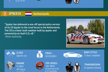 Infographic: 5 of the Fiercest Police Cars from Around Globe Infographic