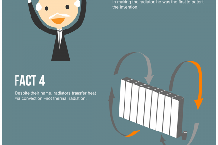 Infographic: 7 Facts You (Probably) Didn't Know About the Radiator Infographic