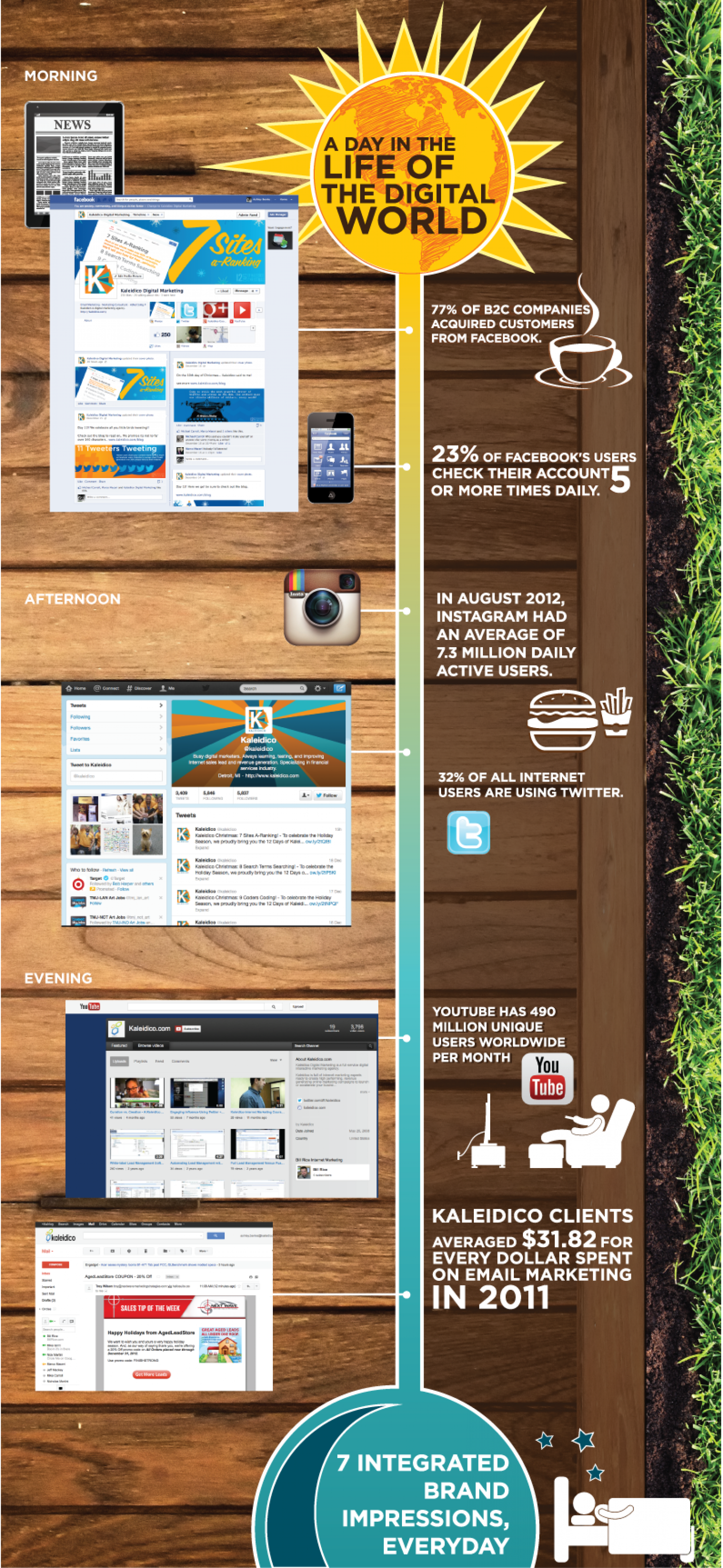 A Day In The Life of The Digital World  Infographic