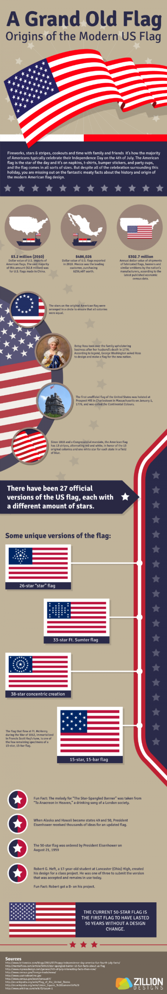 A Grand Old Flag: Origins of the Modern US Flag