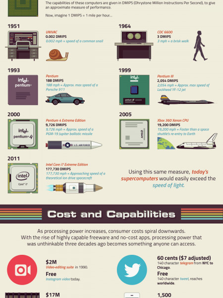 Infographic about computers Infographic