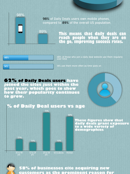 The Popularity of 'DAILY DEALS' continues to grow! Infographic