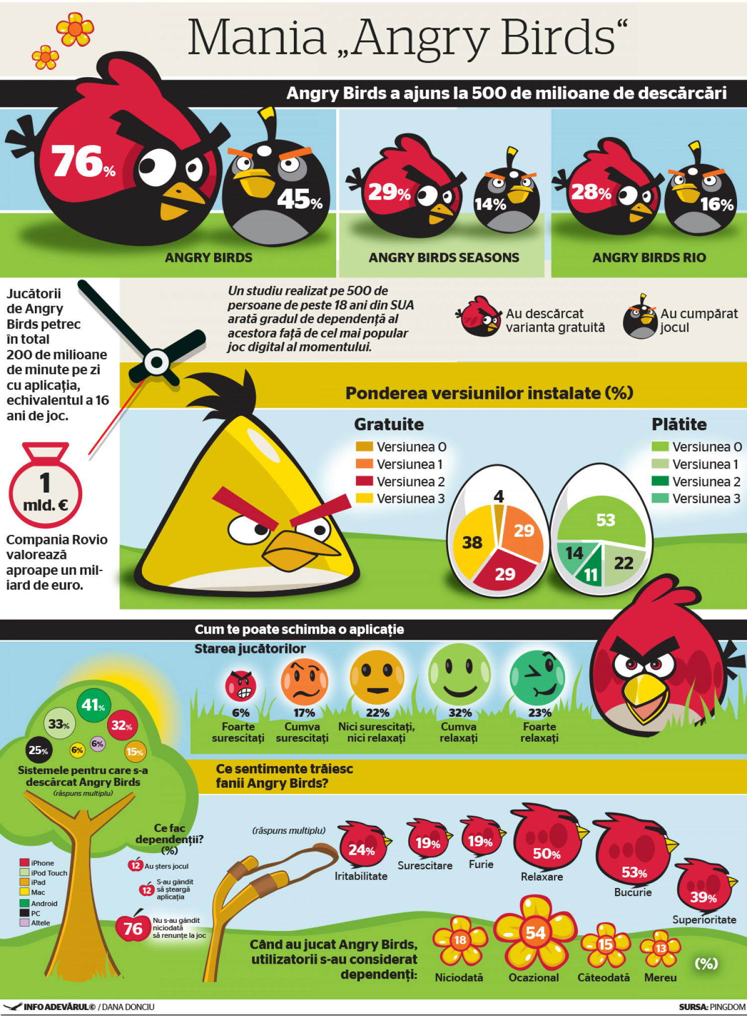 Infographic about the Angry Birds video game Infographic