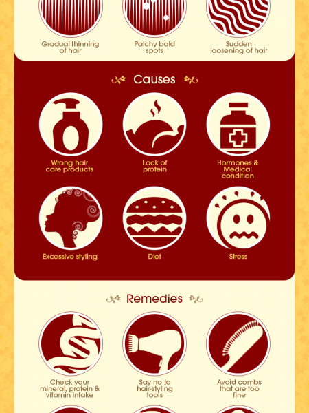 All About Hairfall Infographic
