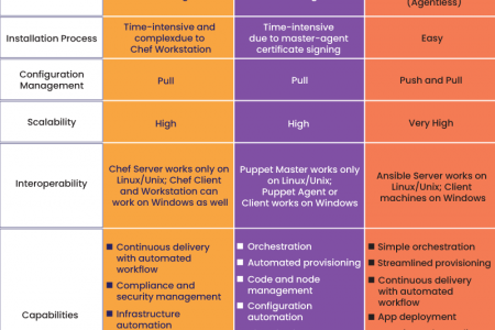 Infographic: Ansible vs Puppet vs Chef - A Complete Comparison Infographic