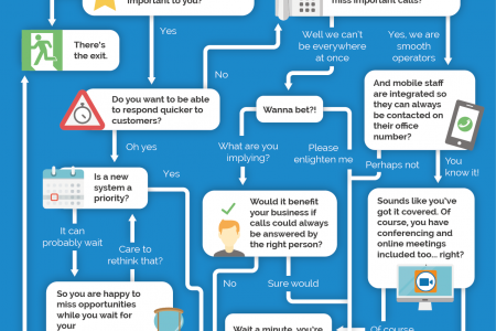 Infographic: Are You In Need of a Better Phone System? Infographic