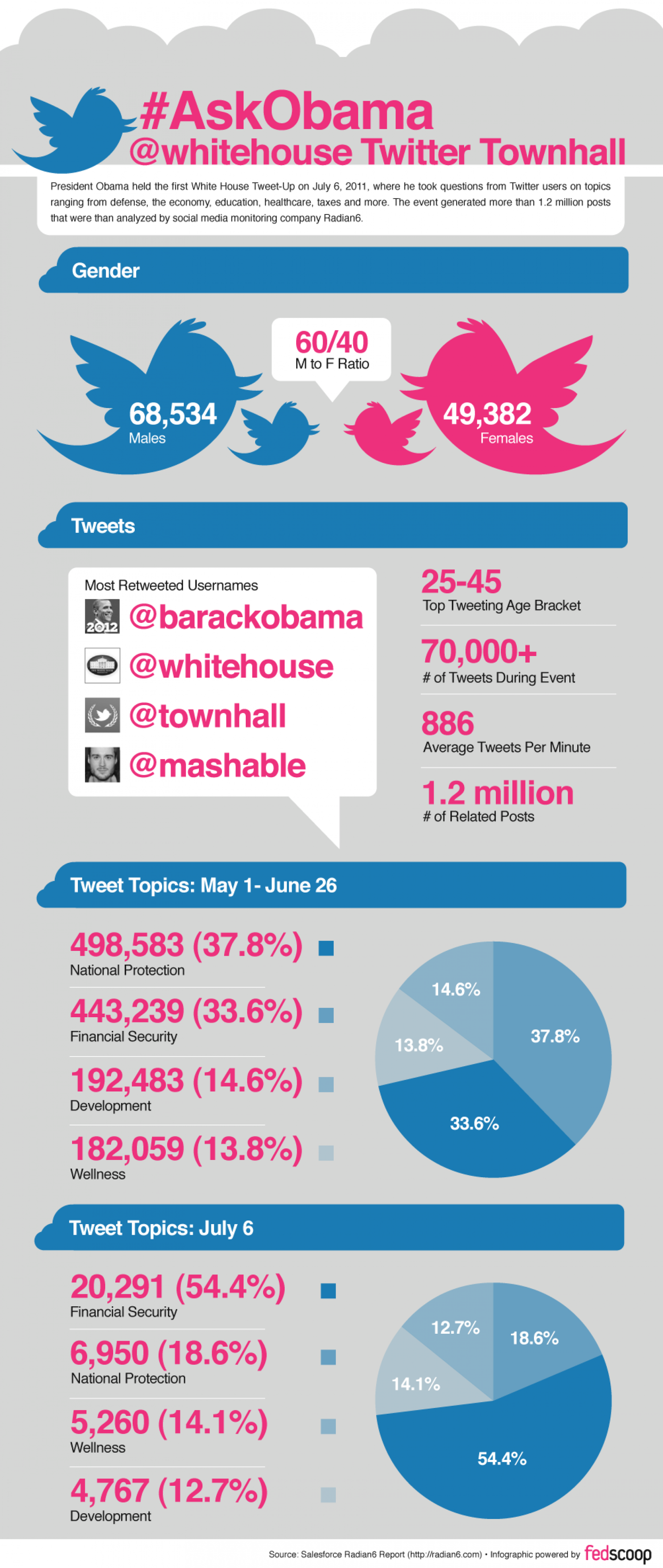 Infographic: #AskObama: @whitehouse Twitter Townhall Infographic