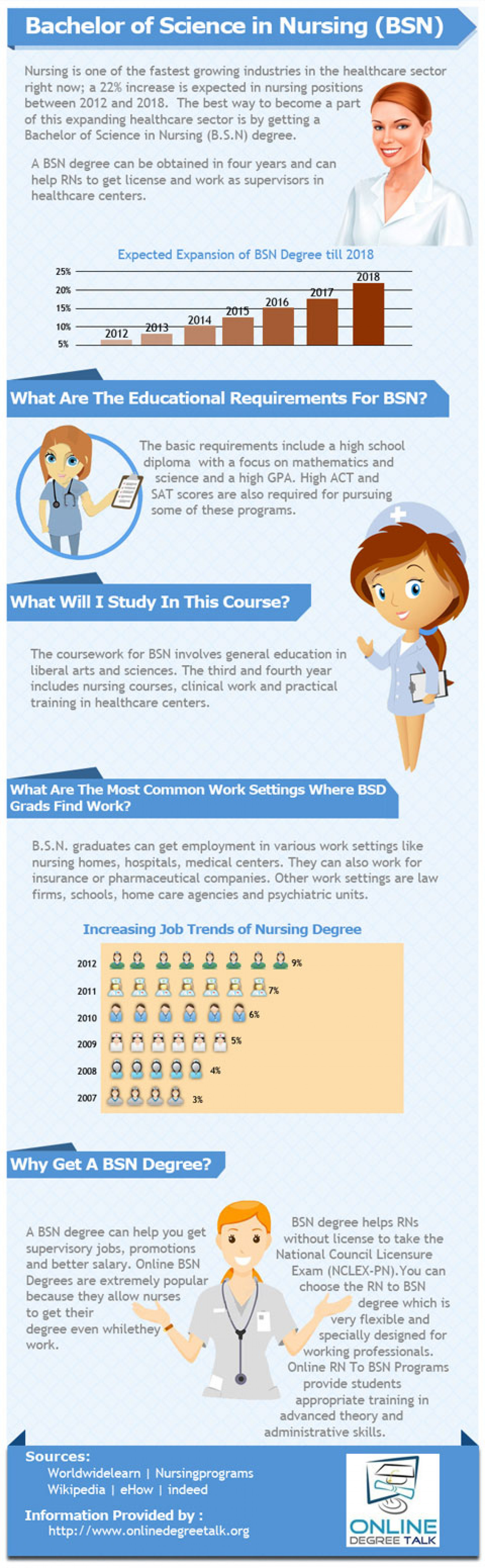 Infographic: Bachelor of Science in Nursing (BSN) Infographic