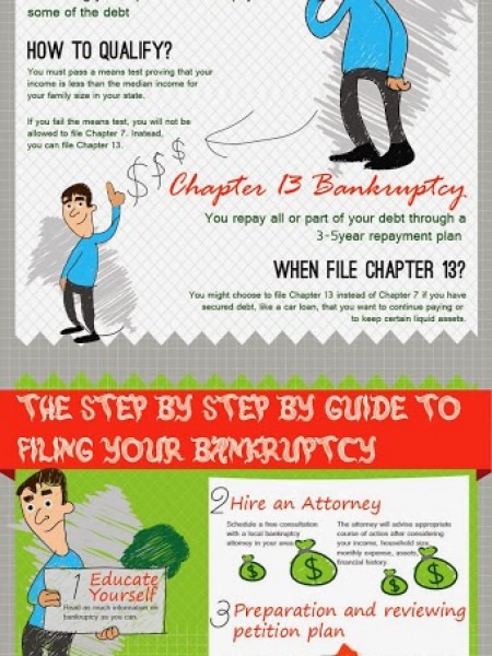 Bankruptcy  Infographic