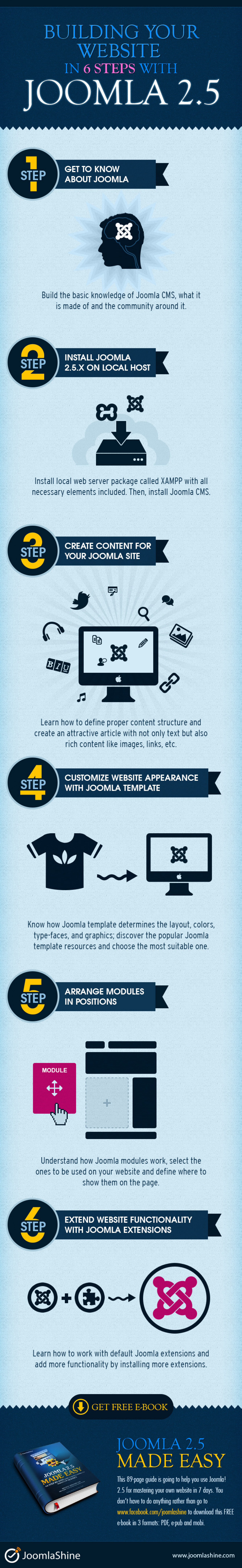 [Infographic] Building Your Website In 6 Steps With Joomla 2.5 Infographic