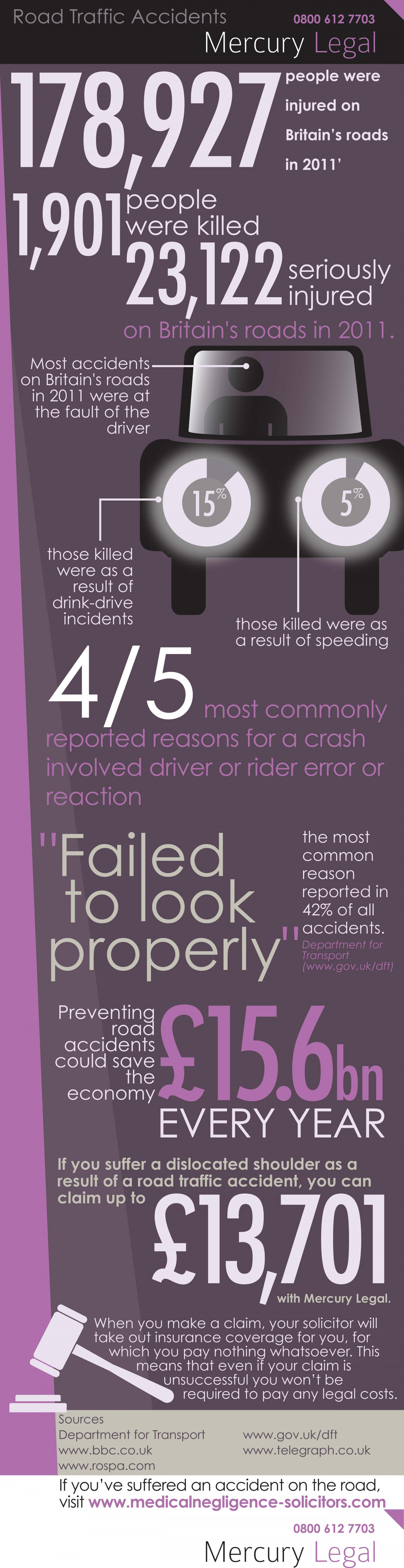 [INFOGRAPHIC] Car accident - facts & statistics Infographic
