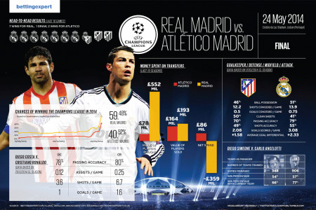 Champions League Final - 2013-2014 - Real Madrid vs. Atletico Madrid Infographic