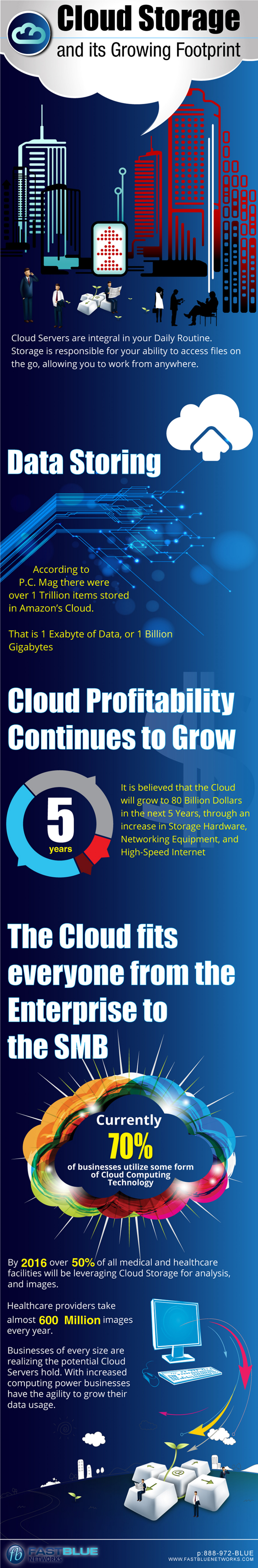 Cloud Storage and its Growing Footprint Infographic