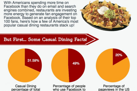 [Infographic] Comparing the Top Casual Dining Restaurants on Social Media Infographic