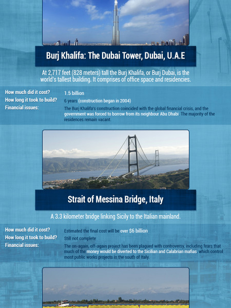 Construction Projects that Broke the Bank Infographic