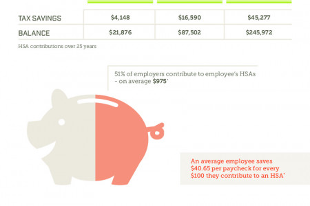 [Infographic] Consumer Driven Health Care: Americans Miss Out Saving on Quality Health Care Infographic