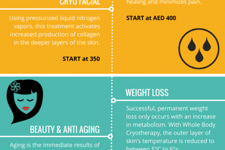 Infographic: Cryo Health Services Catered To Your Need - THE MENU Infographic