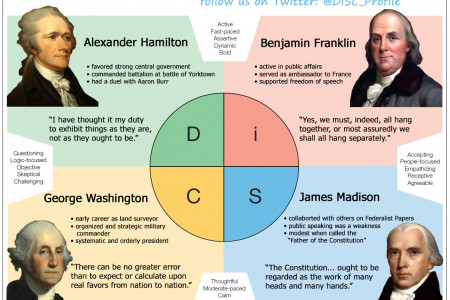 DiSC Personality Styles of our Founding Fathers Infographic