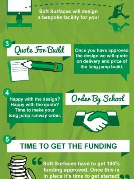 Infographic displaying the funding for a free School Long Jump Infographic