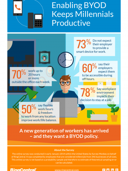 Enabling BYOD Keeps Millennials Productive Infographic