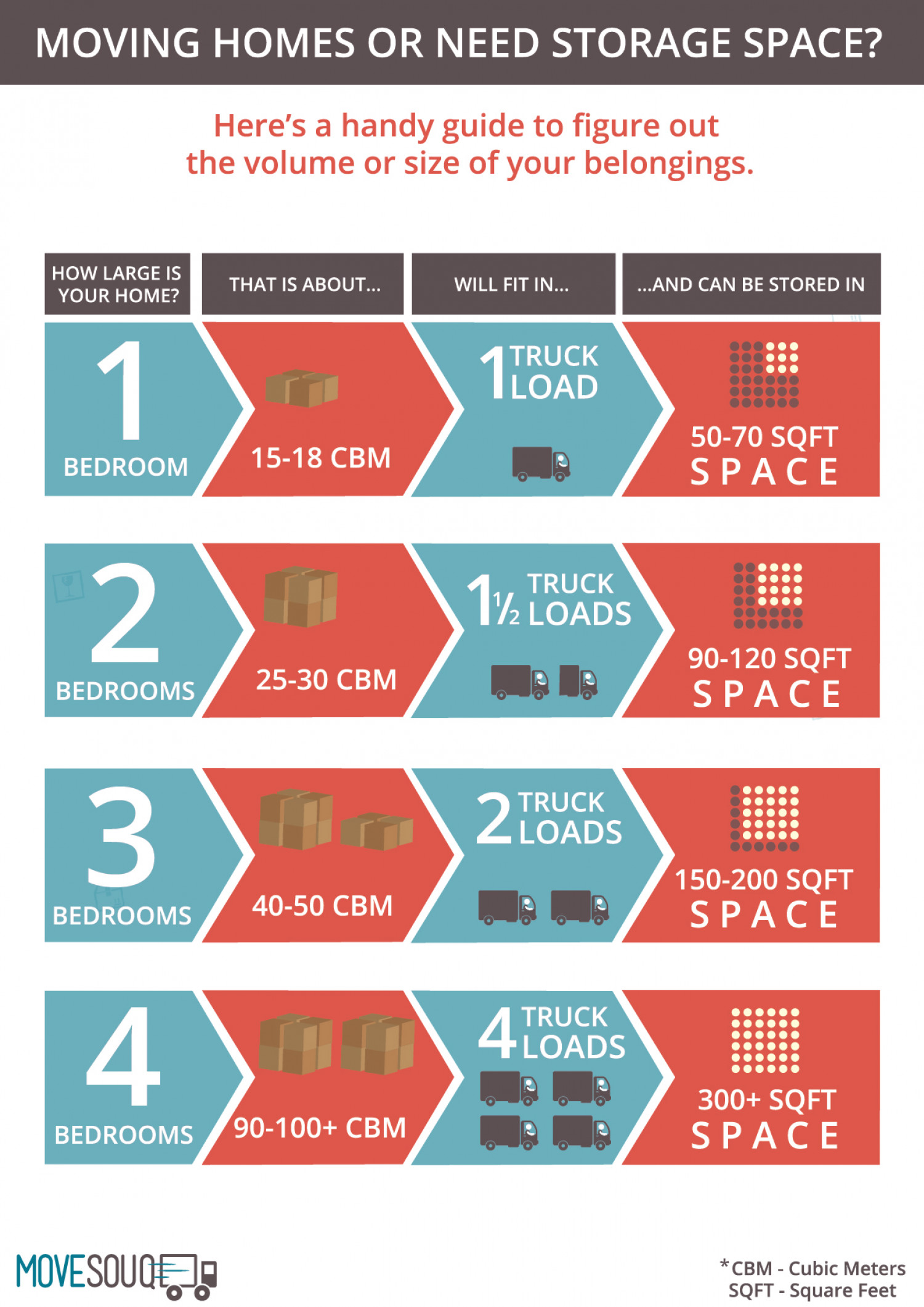 Infographic Estimate Volume Of Your Move Or Calculate How