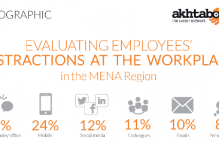 Infographic: Evaluating Employees' Distractions at the Workplace in the MENA Region Infographic