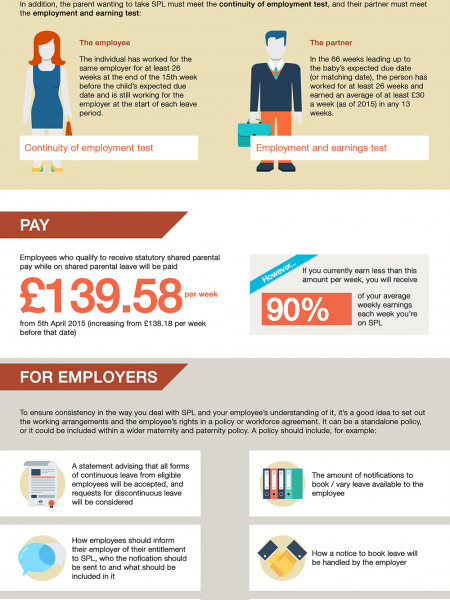 Infographic explaining shared parental leave Infographic