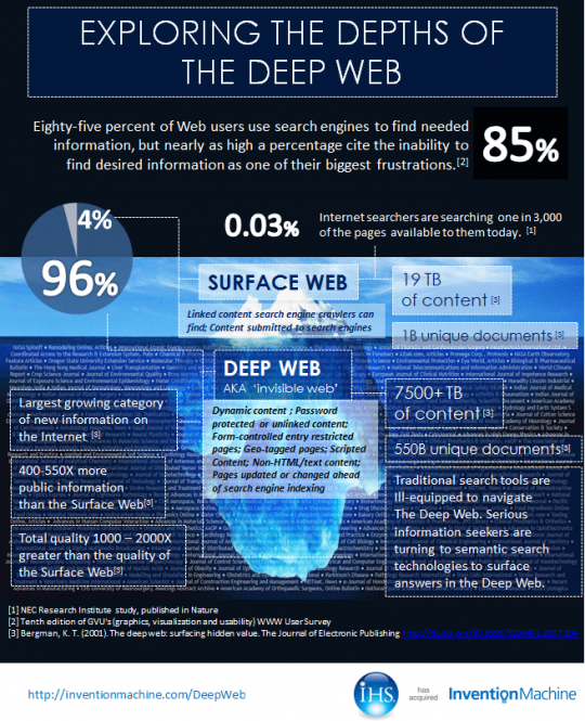 Exploring the Deep Web with Semantic Search