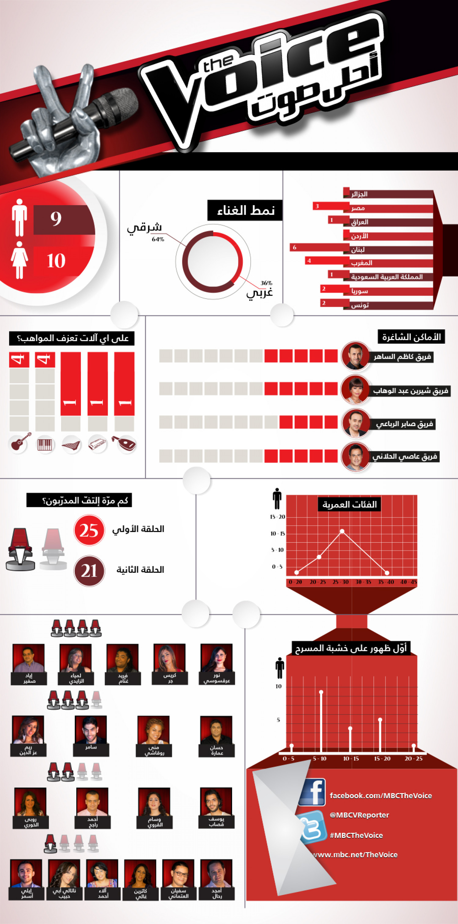 The Voice: Ahla Sawt أحلى صوت Infographic