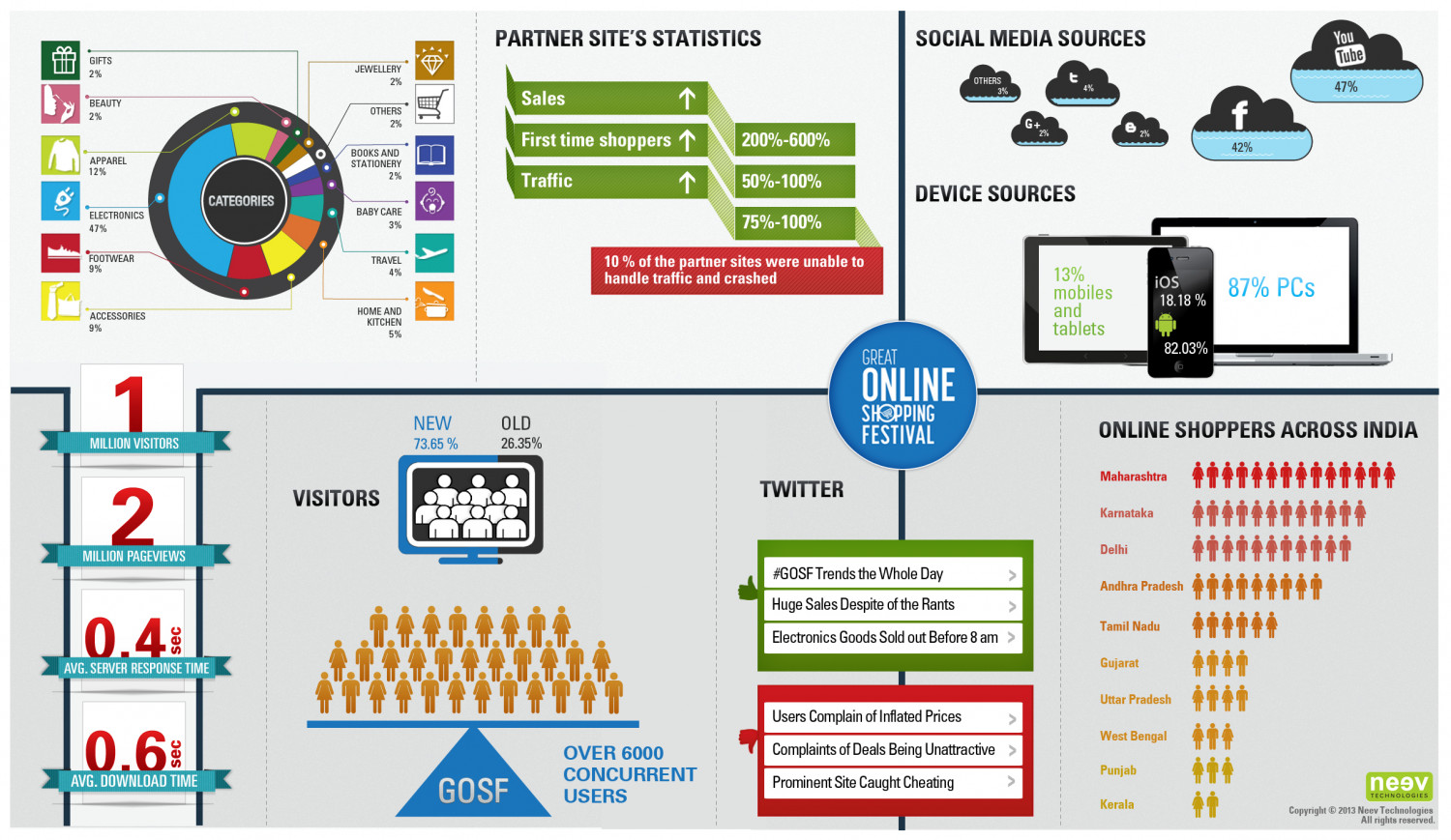 Infographic- GOSF Infographic