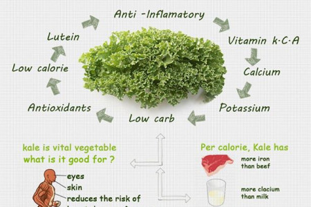 Infographic: Health Benefits of Kale Infographic