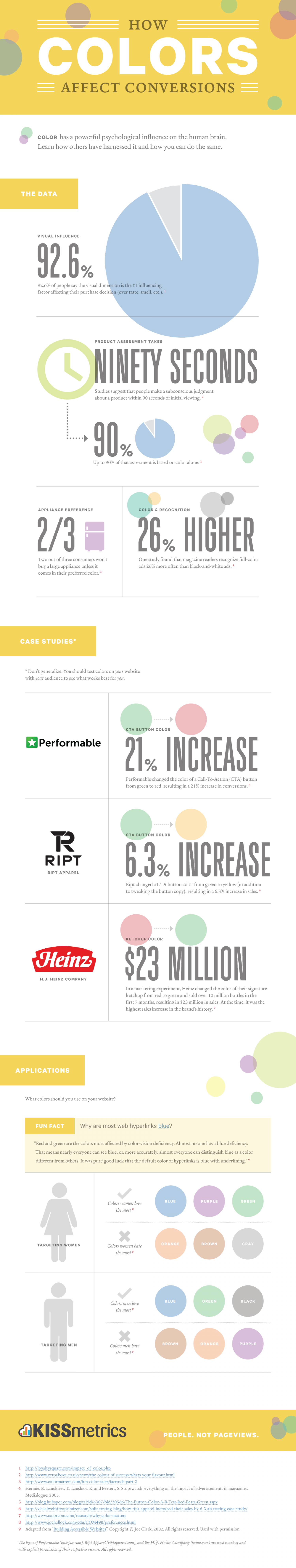 How Colors Affect Conversions Infographic