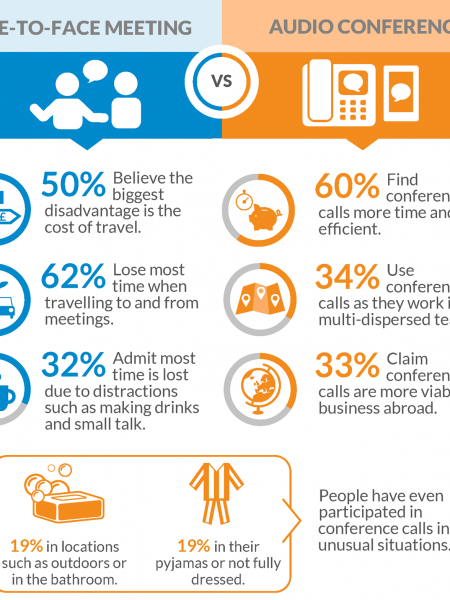 Infographic: How do UK Organisations Meet to do Business? Infographic