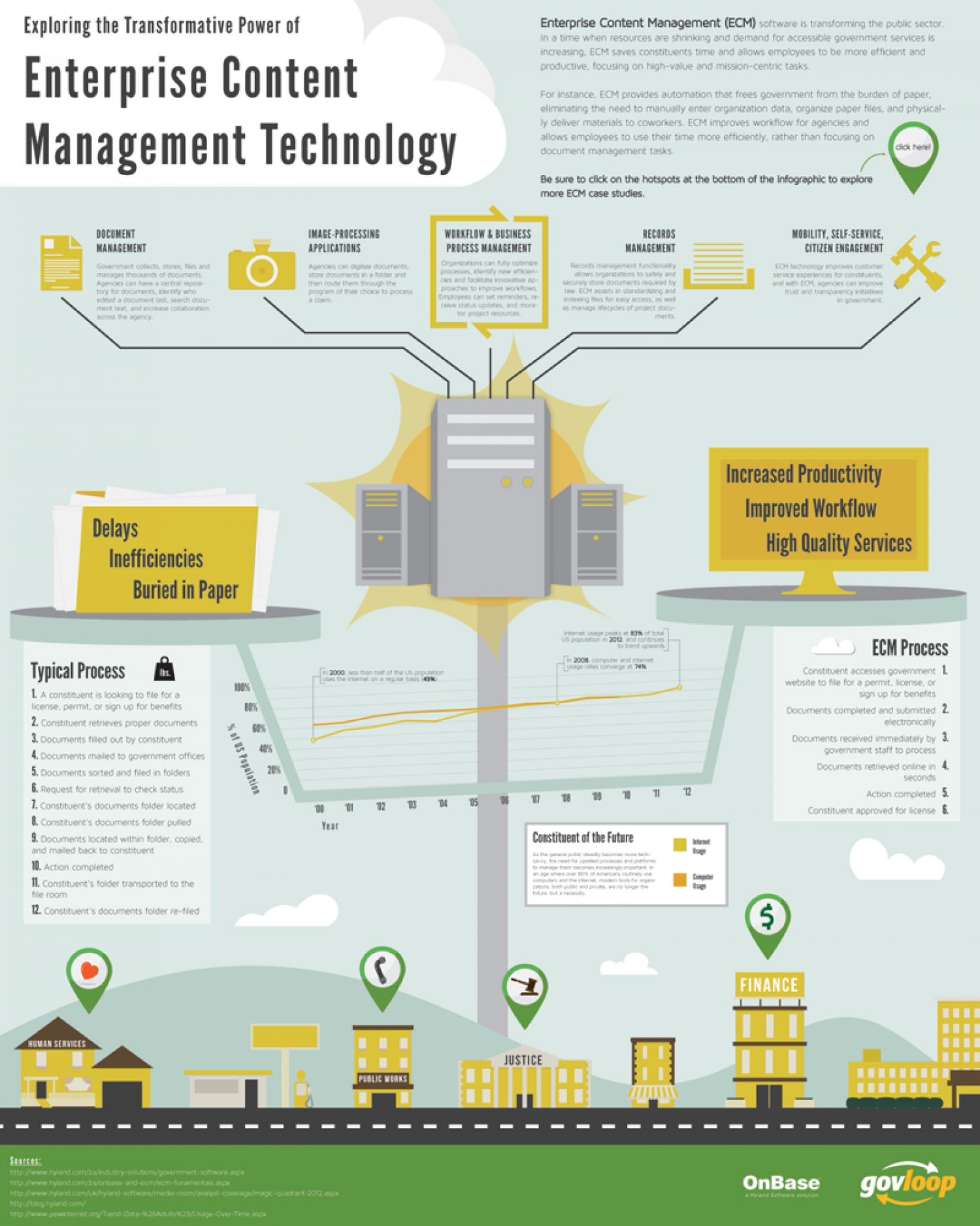Infographic: How Enterprise Content Management Software is Transforming the Public Sector Infographic