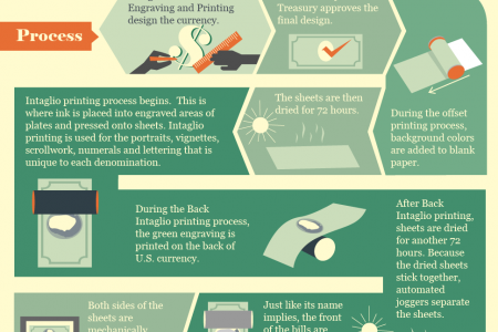 Infographic: How Money is Made Infographic