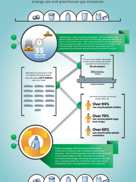 How Plastics Can Help Enhance a Package's Environmental Performance Infographic